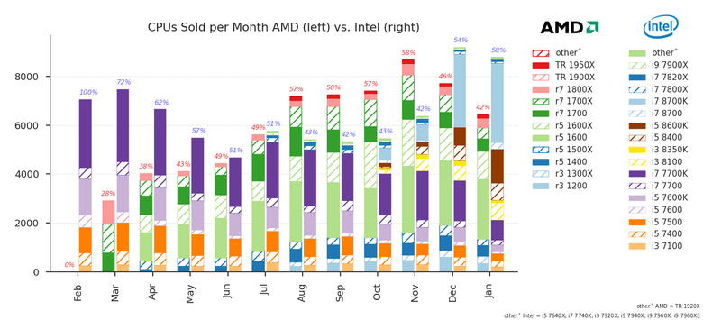 Core i7-8700K резко вырос в продажах