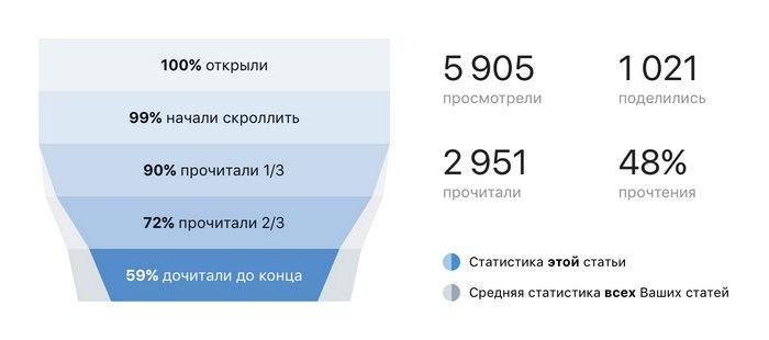 «ВКонтакте» запустила редактор статей