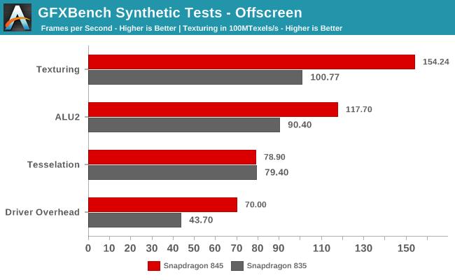 Появились подробные тесты SoC Snapdragon 845