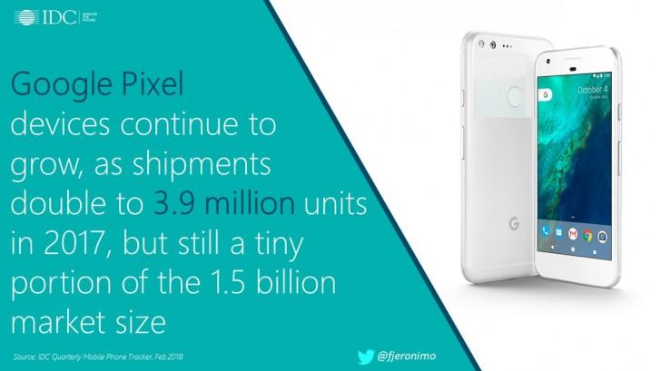 Google удвоила продажи своих смартфонов