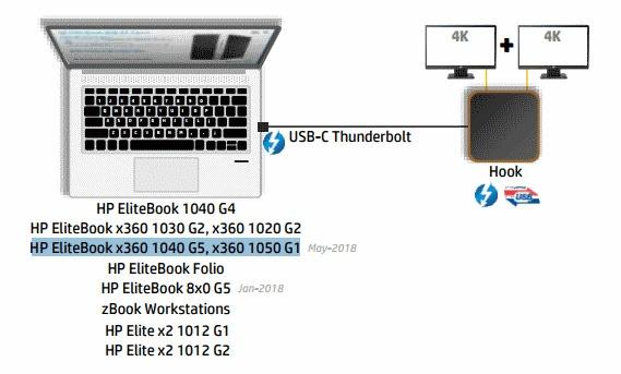 HP выпустит ноутбуки Elitebook x360 1040 G5 и Elitebook x360 1050 G1