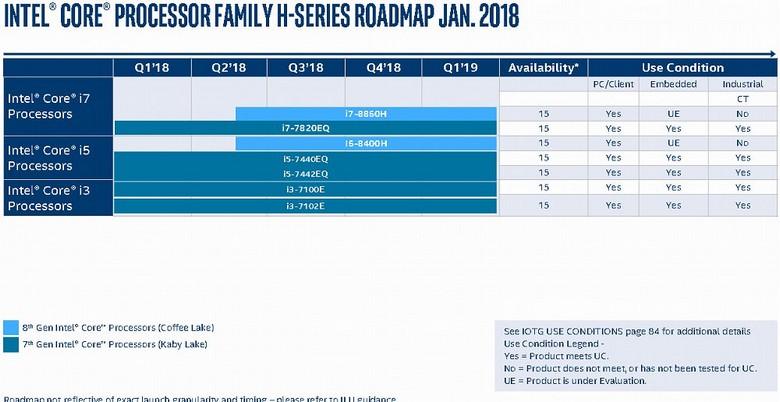 В Сеть попали дорожные карты Intel