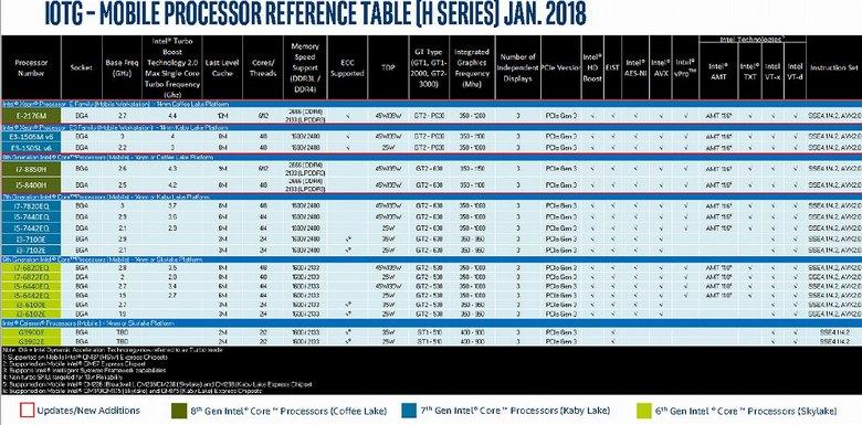 Дорожные карты Intel говорят о том, что в настольном сегменте ничего действительно нового не появится ещё целый год - 3