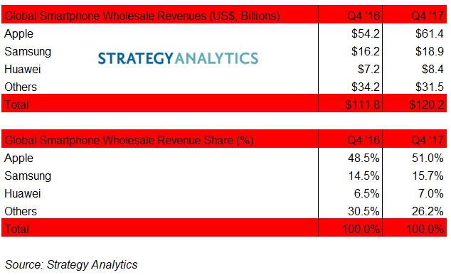 Apple заработала 51% всей выручки на рынке смартфонов