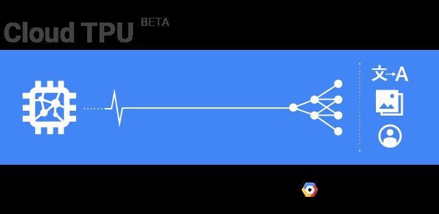 Мощности Google TPU станут доступны всем желающим