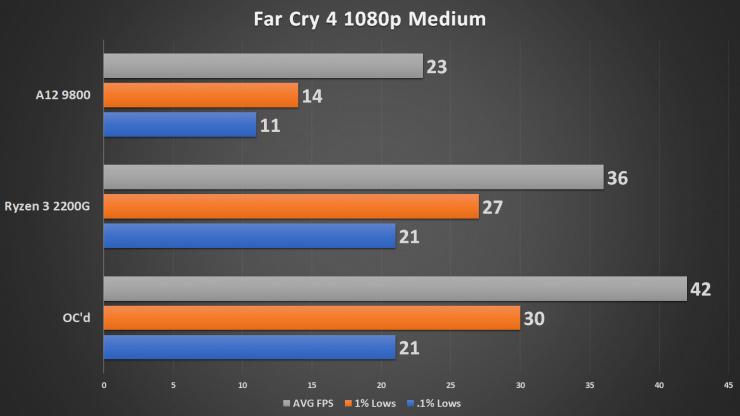 Разогнанный процессор AMD Ryzen 3 2200G протестировали в 15 тестах и играх