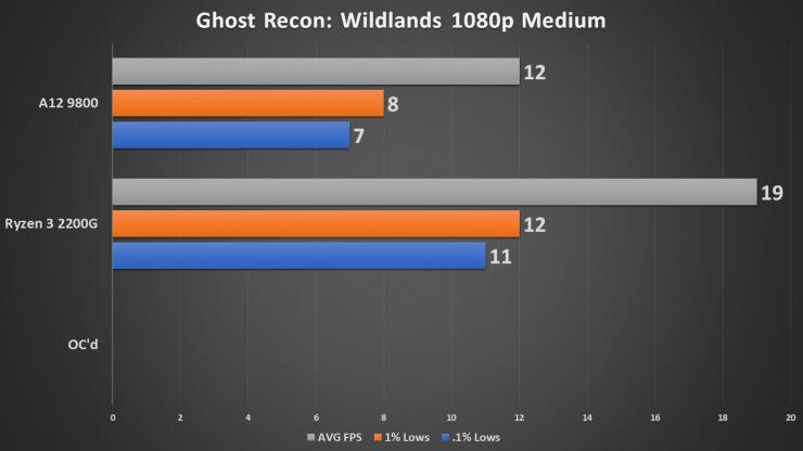 Конфигурация тестовой системы на базе платы MSI X370 XPower Gaming Titanium включала 16 ГБ ОЗУ