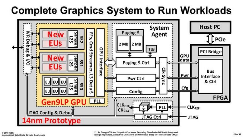 Intel работает над дискретным GPU?