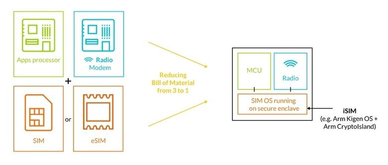 ARM представила iSIM — новый формат карт SIM