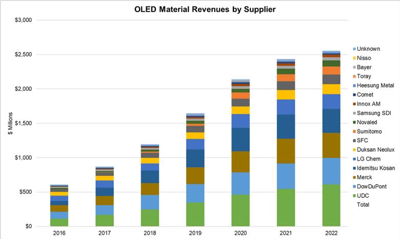В 2017 году материалов OLED было продано на сумму 869 млн долларов