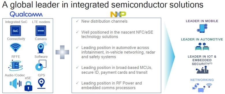 Приобретение NXP обеспечивает Qualcomm значительные стратегические преимущества