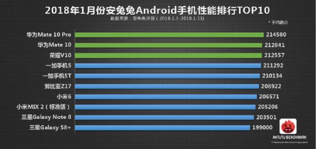 Новинки Huawei заняли первые три места в рейтинге самых производительных смартфонов с Android
