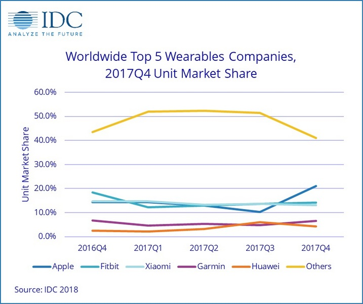 IDC оценили рынок носимой электроники