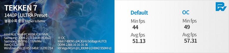 Появились тесты Intel NUC с Core i7-8809G