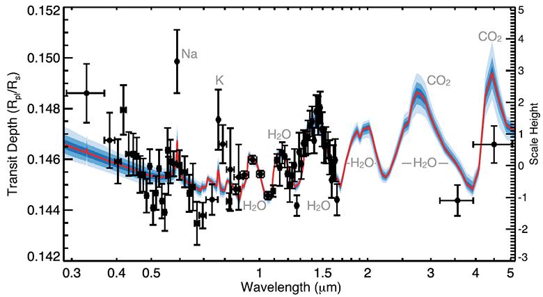 В атмосфере экзопланеты WASP-39b оказалось втрое больше воды, чем на Сатурне - 2