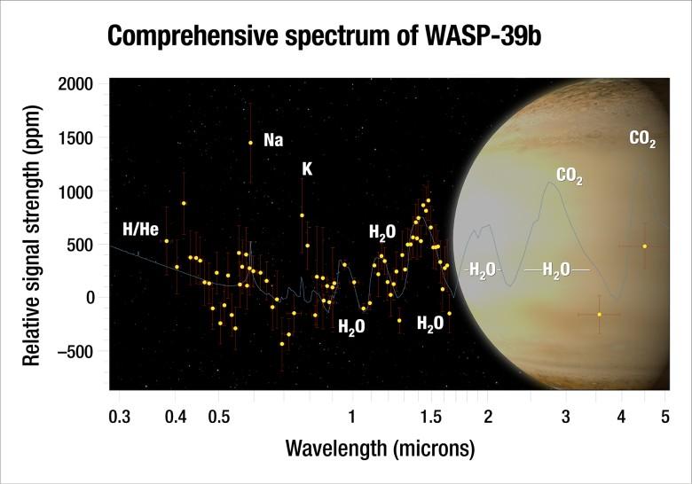 В атмосфере экзопланеты WASP-39b оказалось втрое больше воды, чем на Сатурне - 1