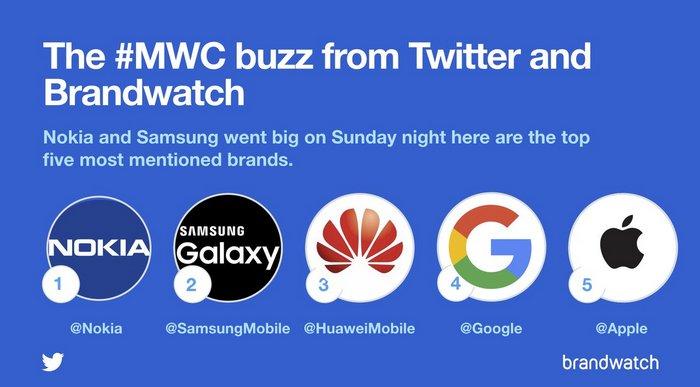 Самой упоминаемой в Twitter компанией в ходе MWC 2018 оказалась... Nokia