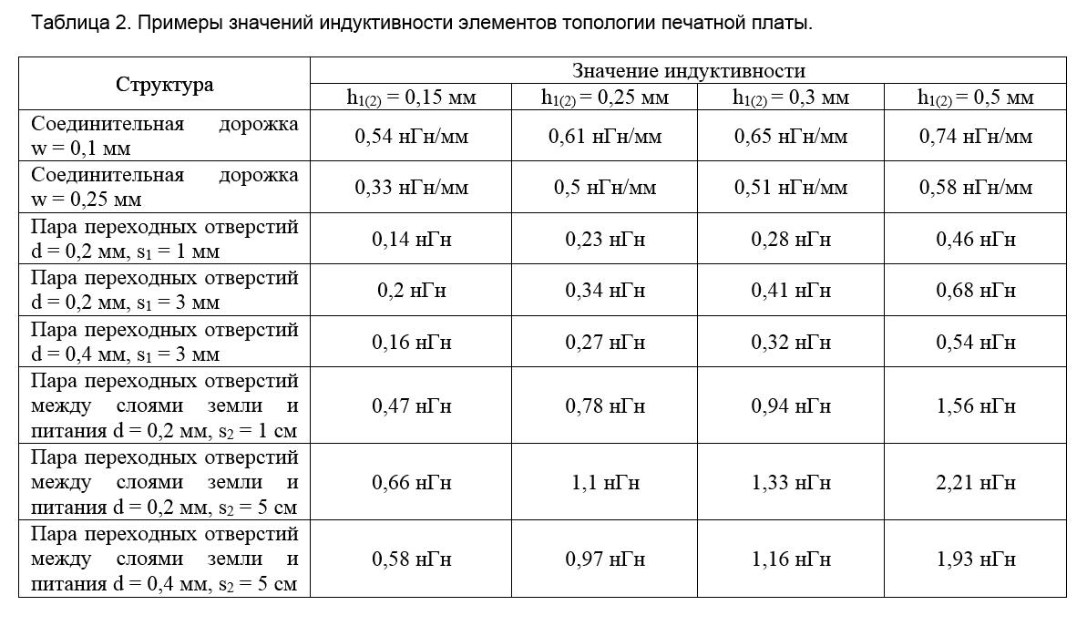 SamsPcbGuide, часть 1: Оценка индуктивности элементов топологии печатных плат - 37