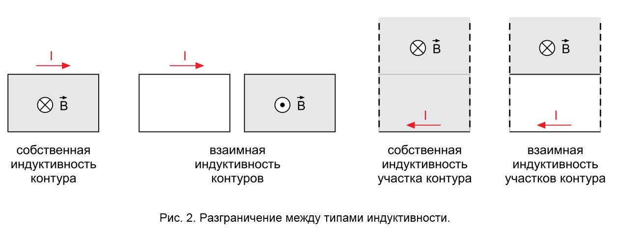 Рис. 2. Разграничение между типами индуктивности.