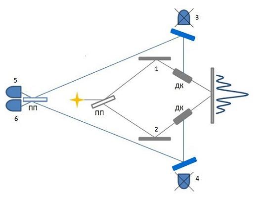 Передача информации быстрее скорости света. Построение систем дальней связи - 5