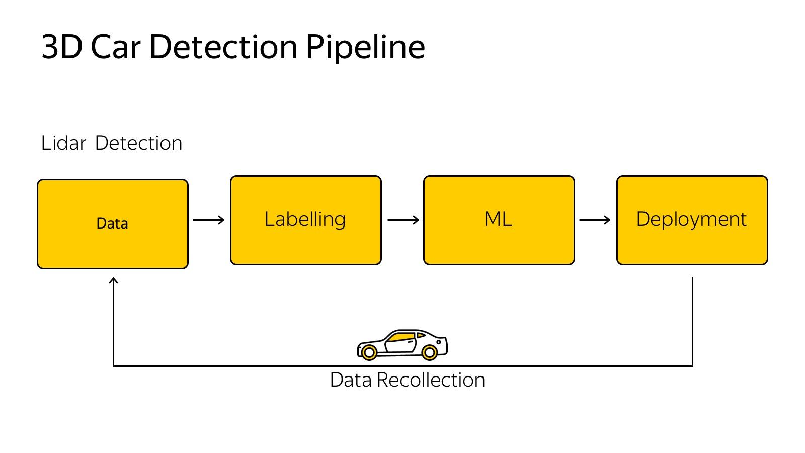 Технологии беспилотных автомобилей. Лекция Яндекса - 13