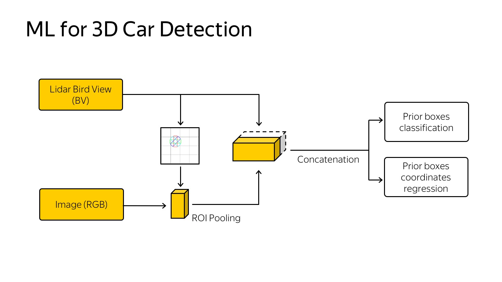 Технологии беспилотных автомобилей. Лекция Яндекса - 15