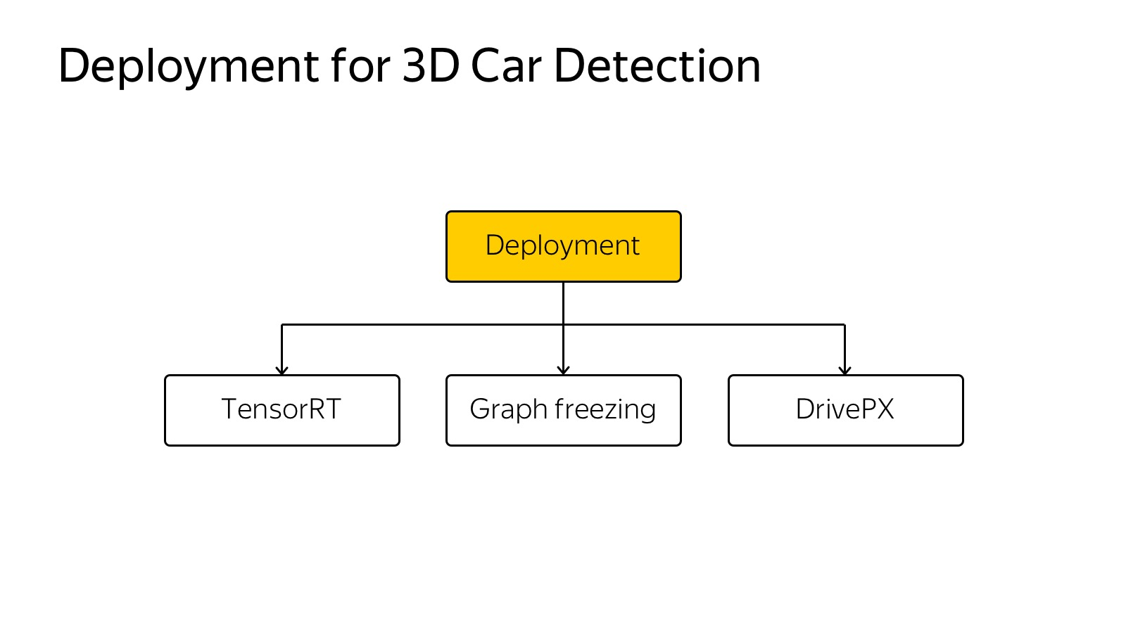 Технологии беспилотных автомобилей. Лекция Яндекса - 17