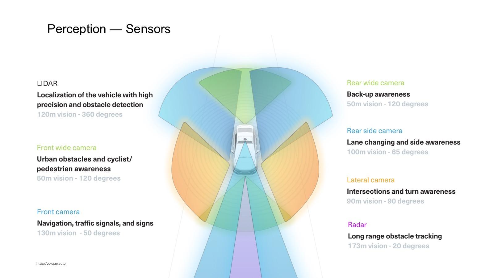 Технологии беспилотных автомобилей. Лекция Яндекса - 2