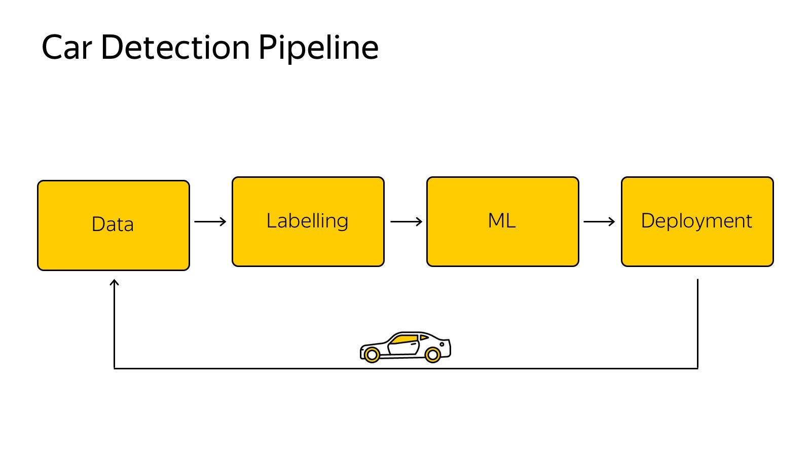 Технологии беспилотных автомобилей. Лекция Яндекса - 8