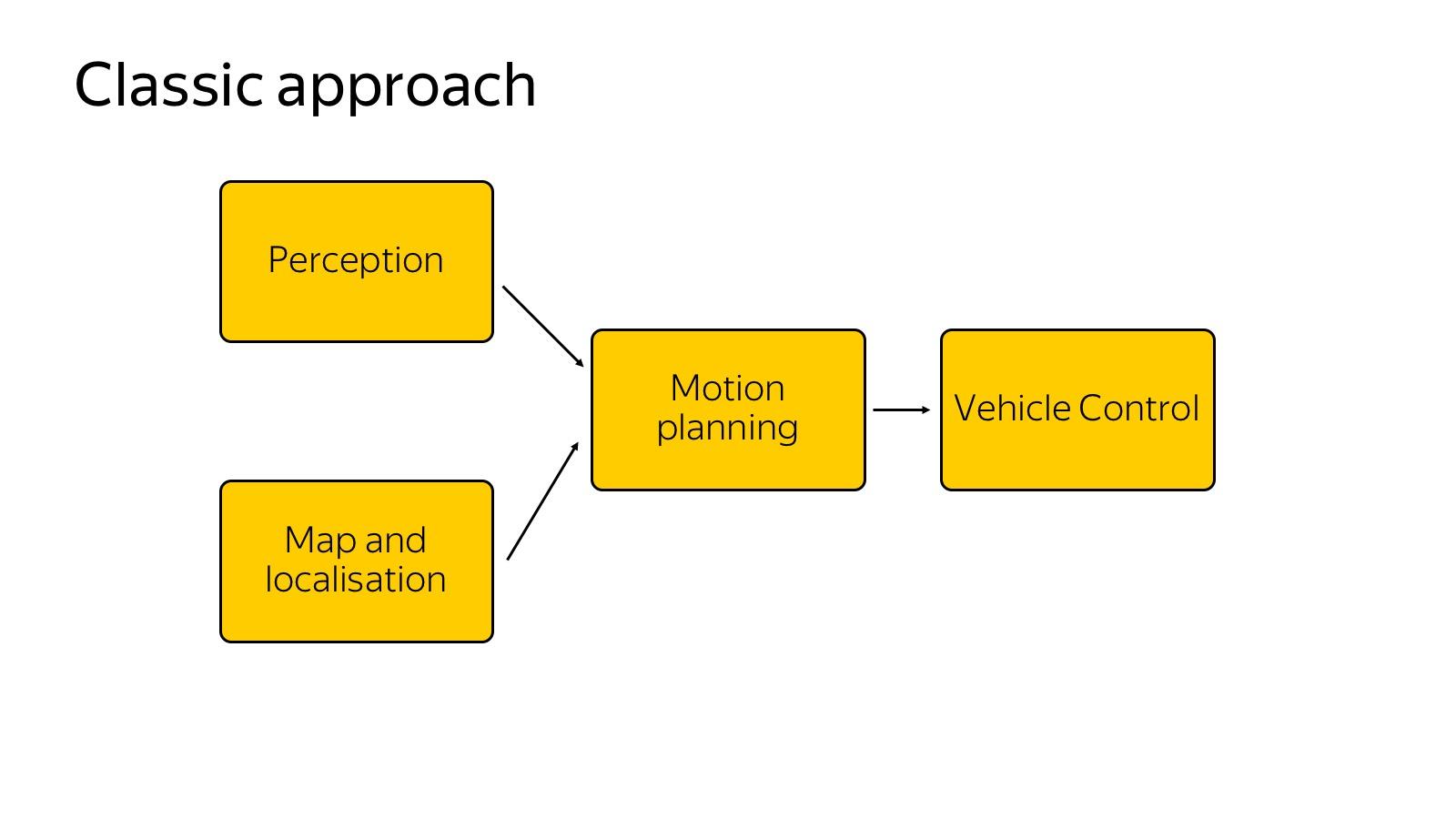 Технологии беспилотных автомобилей. Лекция Яндекса - 1