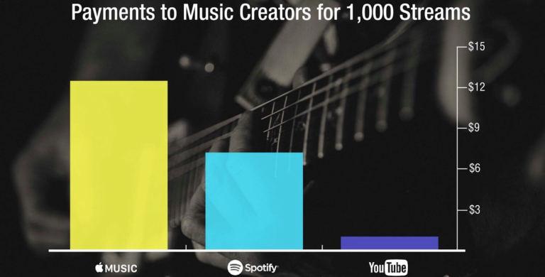 Тёмная лошадка музыкального стриминга от YouTube: потенциальный убийца Spotify или очередной мертворожденный проект… - 2