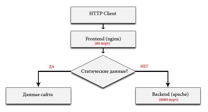 Установка сервера Linux + (Nginx + Apache) + PostgreSQL + PHP на VirtualBox (Ubuntu Server 16.04.3 LTS) - 1