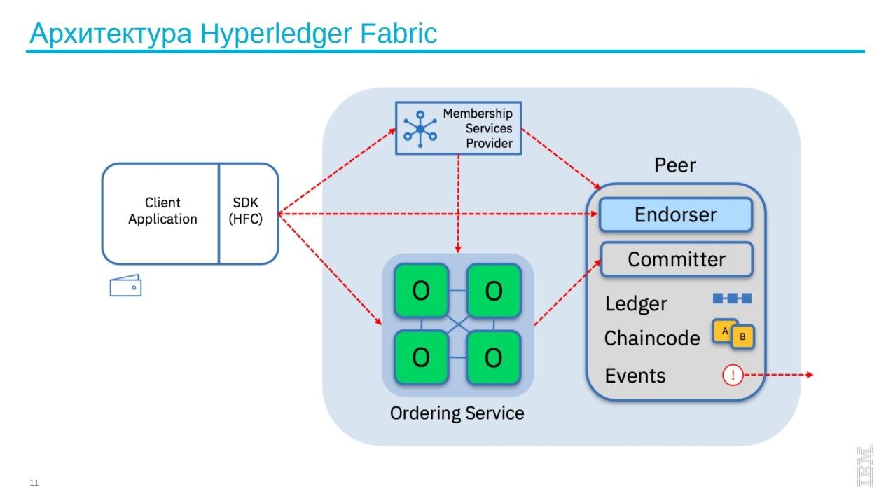 Заработок криптобиржи, торговля через брокера и HyperLedger Fabric: о чем говорили на блокчейн-конференции в Петербурге - 13