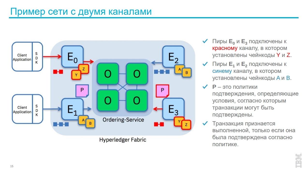 Заработок криптобиржи, торговля через брокера и HyperLedger Fabric: о чем говорили на блокчейн-конференции в Петербурге - 14