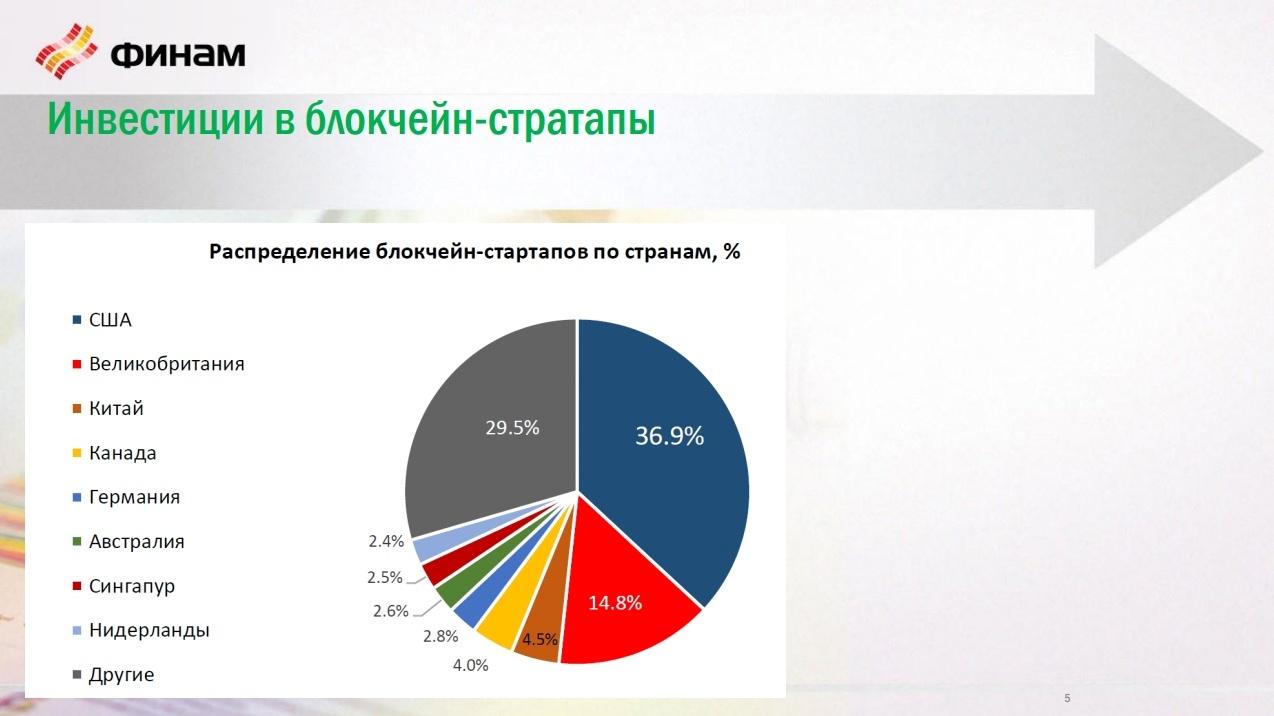 Заработок криптобиржи, торговля через брокера и HyperLedger Fabric: о чем говорили на блокчейн-конференции в Петербурге - 3