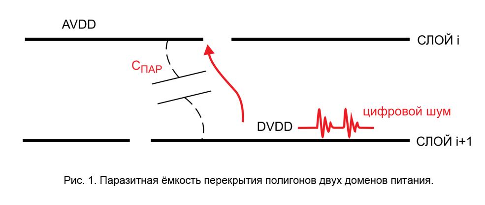 SamsPcbGuide, часть 2: Выбор структуры печатной платы - 2