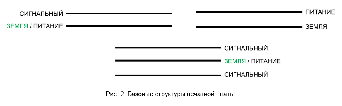 SamsPcbGuide, часть 2: Выбор структуры печатной платы - 3