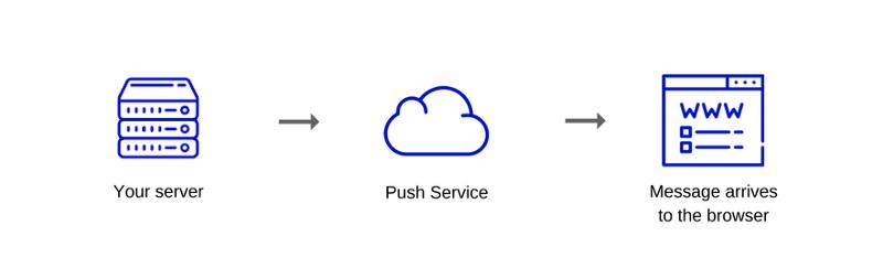 Как работает JS: веб push-уведомления - 4