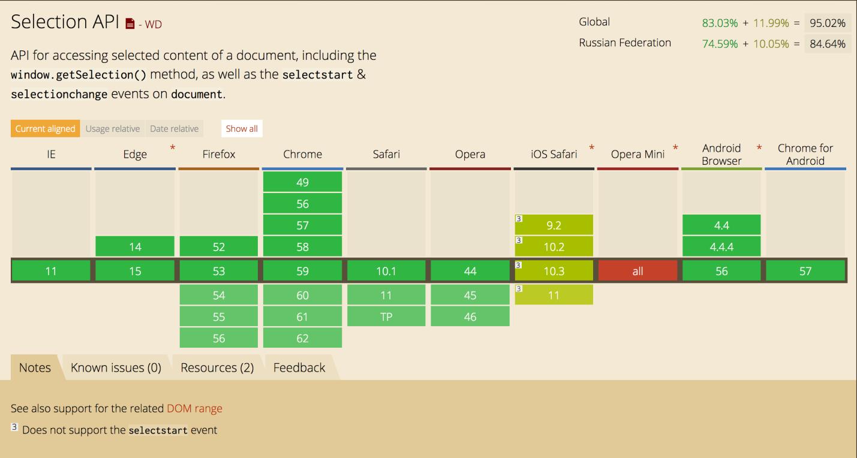 Разработка Rich Text Editor: проблемы и решения - 26