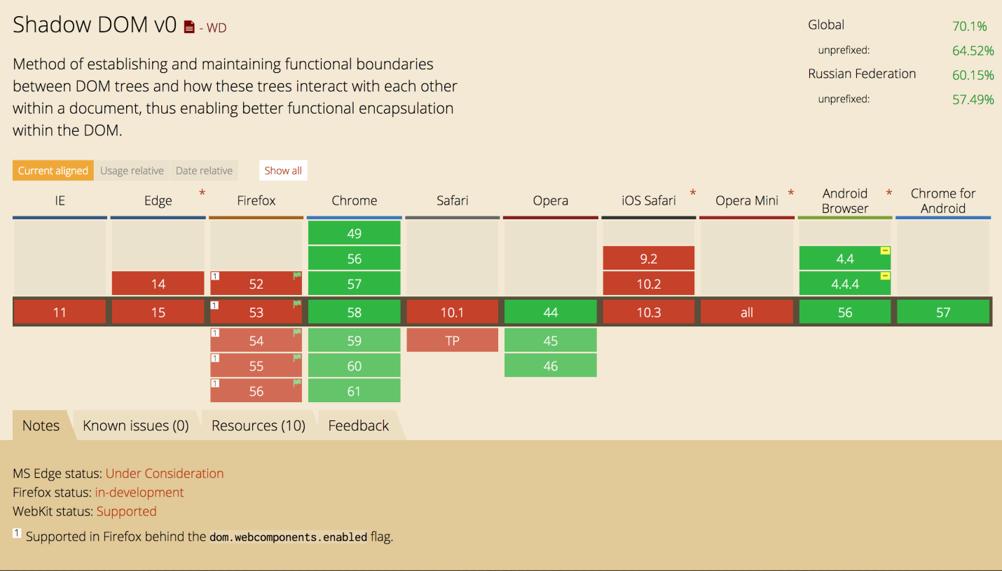 Разработка Rich Text Editor: проблемы и решения - 30