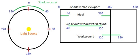 Реализация быстрых 2D-теней в Unity с помощью 1D shadow mapping - 3