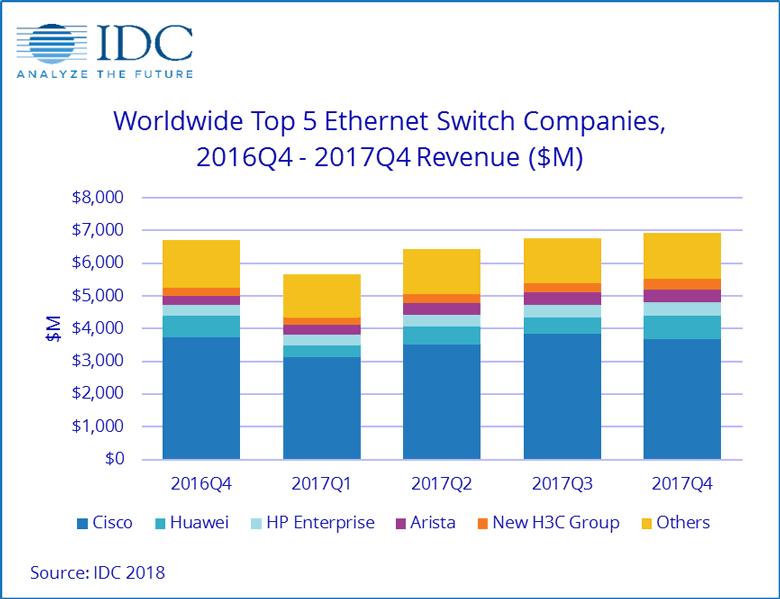 Крупнейшим поставщиком указанного оборудования является компания Cisco