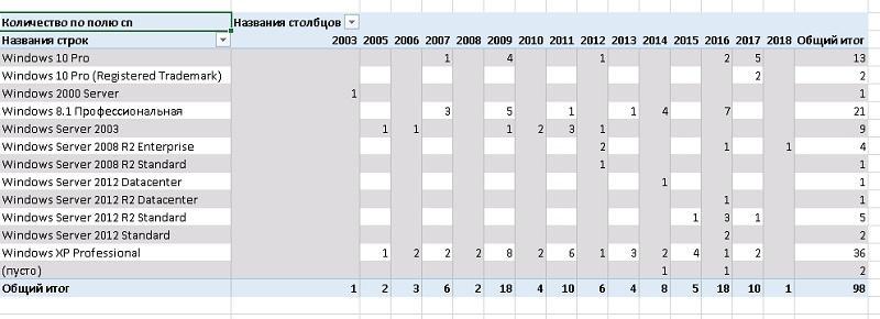 Excel вместо PowerShell: запросы к AD и системные отчеты «на коленке» - 14