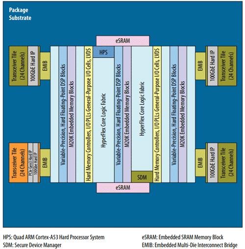 Intel FPGA Stratix 10 TX: трансиверы 58 Гбит-с и 6 EMIB компонентов - 2