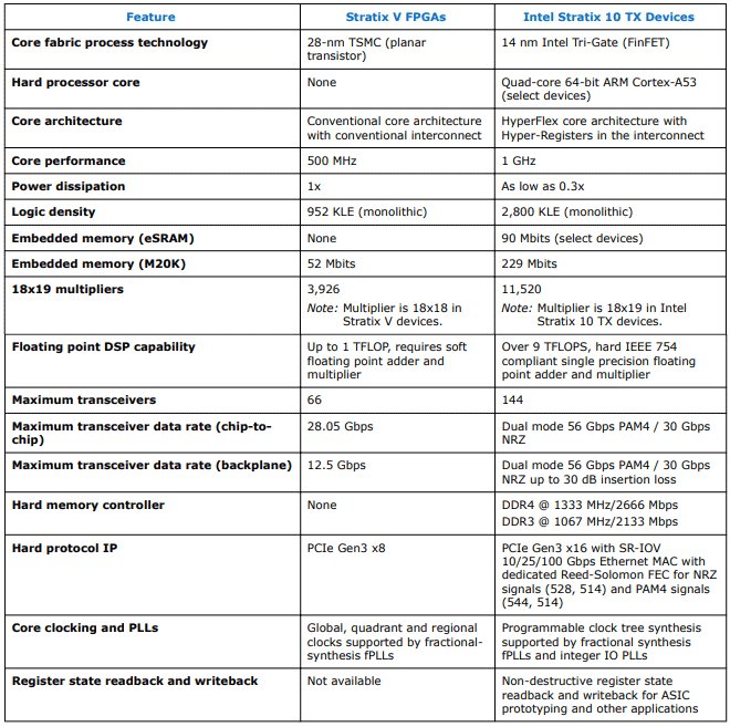 Intel FPGA Stratix 10 TX: трансиверы 58 Гбит-с и 6 EMIB компонентов - 3