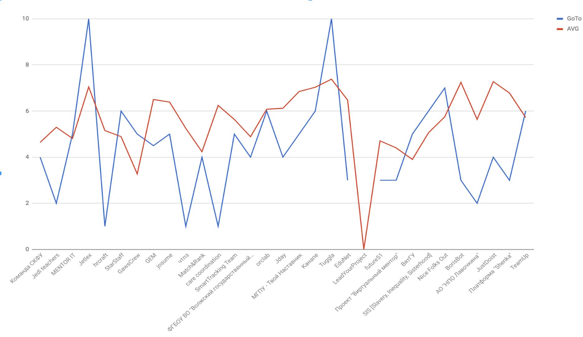 Итоги MentorHack: чат-бот по выделению тасков из диалогов, сервисы для построения карьерных траекторий и команд - 3