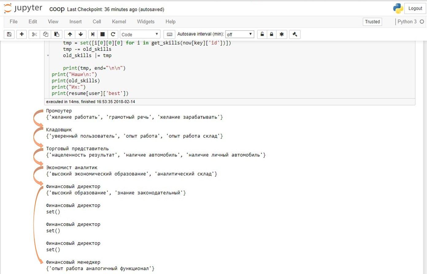 Итоги MentorHack: чат-бот по выделению тасков из диалогов, сервисы для построения карьерных траекторий и команд - 8