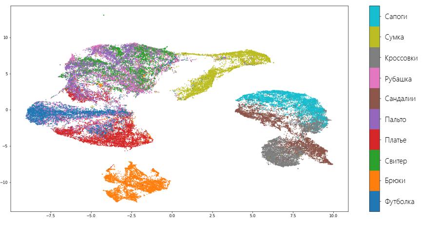 Обзор нового алгоритма уменьшения размерности UMAP. Действительно ли он лучше и быстрее, чем t-SNE? - 3