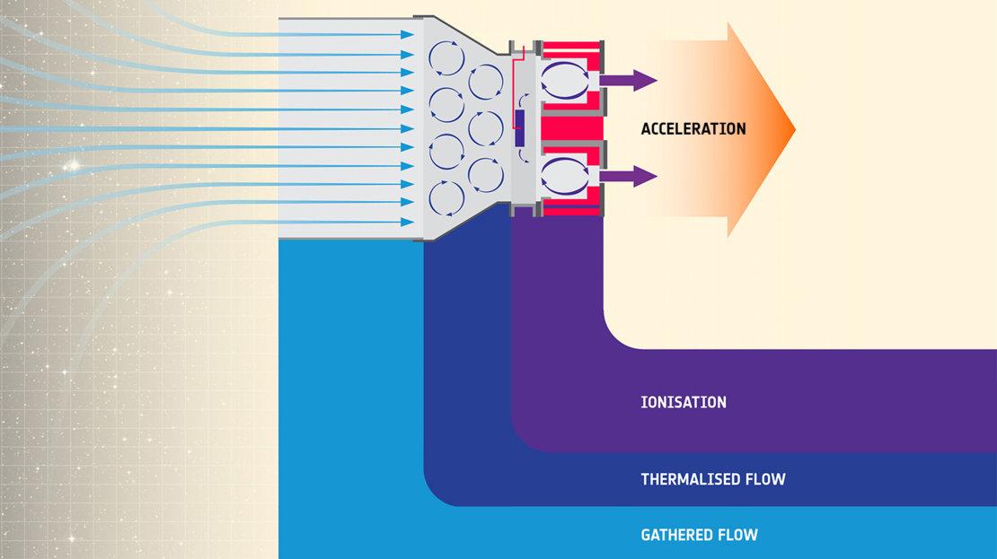 ESA провело испытания ионного двигателя, работающего на воздухе - 3