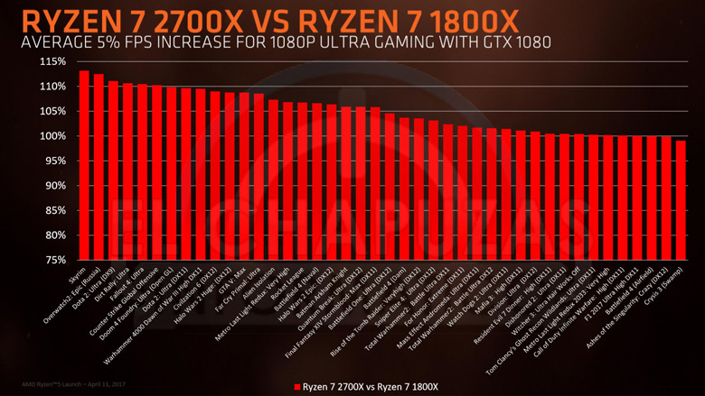 Старшая модель AMD Ryzen 7 2700X стоит 360 долларов